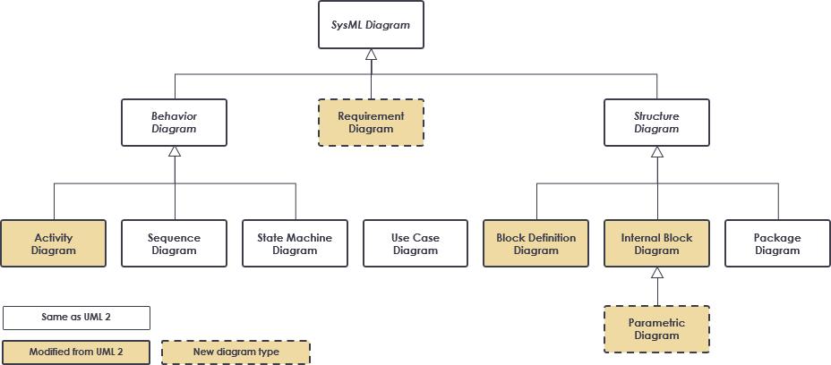 SysML diagram types