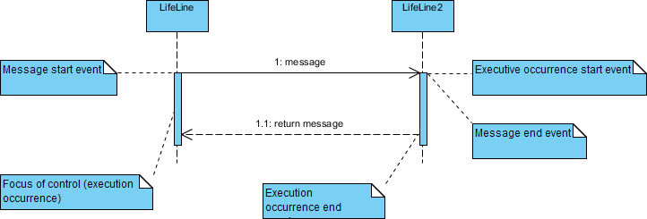 Sequence Diagram notation: Flow of control and messages