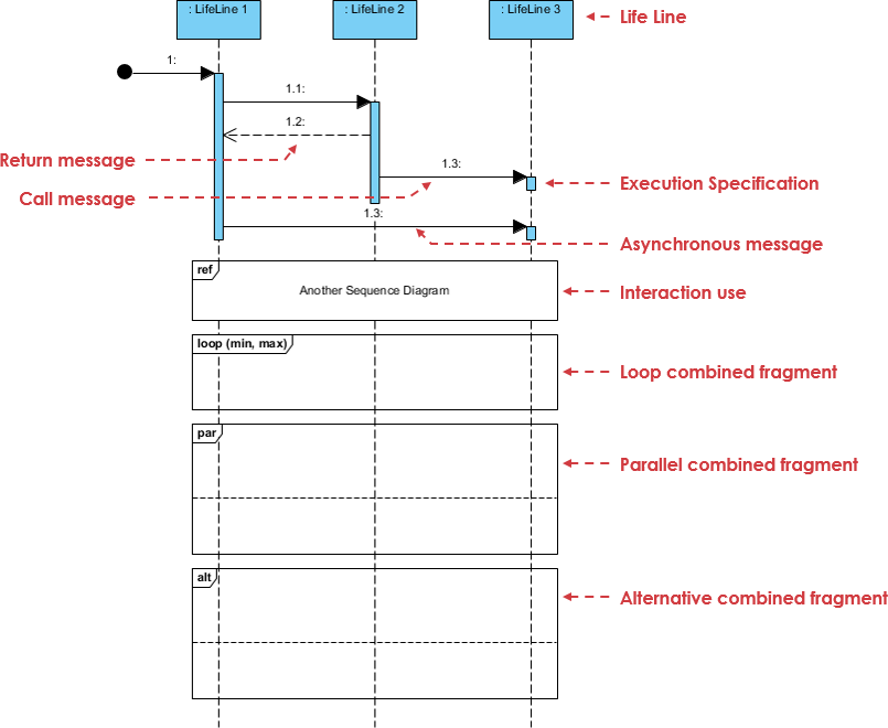 Sequence Diagram notation: Different fragment types