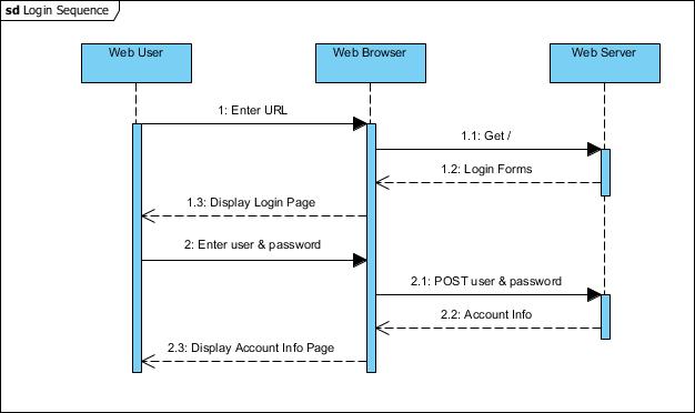 Sequence Diagram notation: Frame