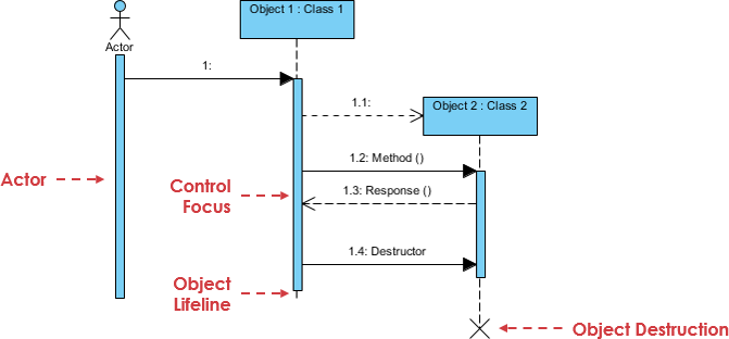 Sequence Diagram notation: Message example