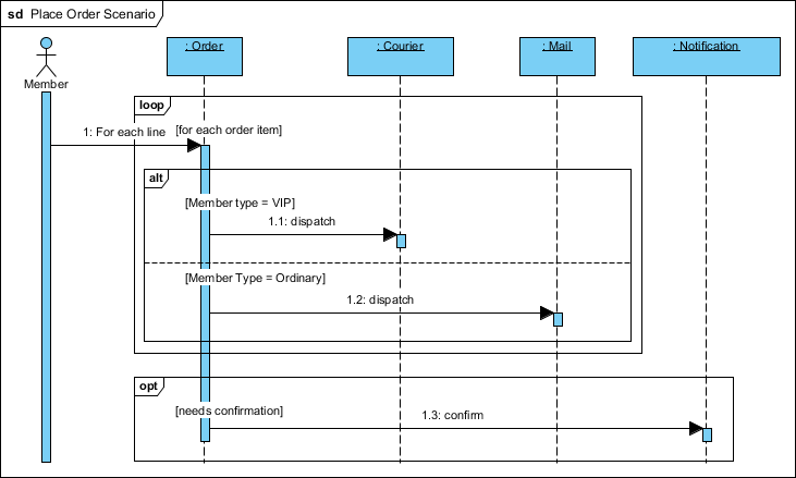 Sequence Diagram Place Order example