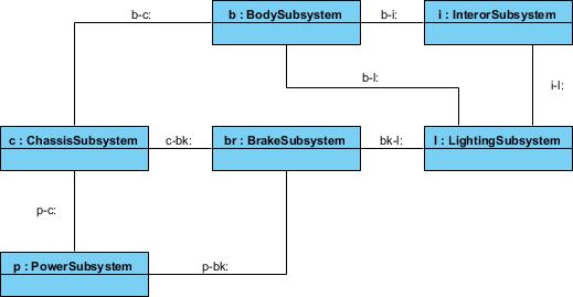 Internal block diagram example