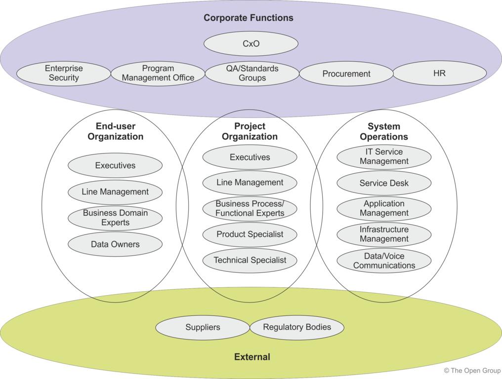Stakeholders categories