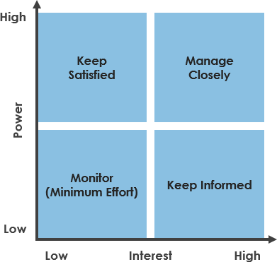 Stakeholder Influence and Interest