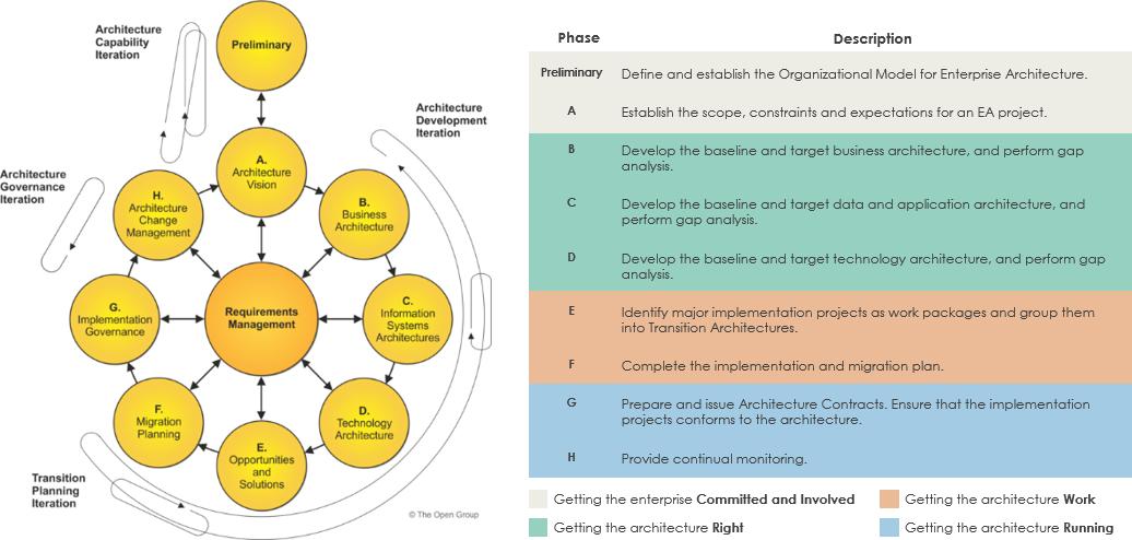 TOGAF ADM iterative approach
