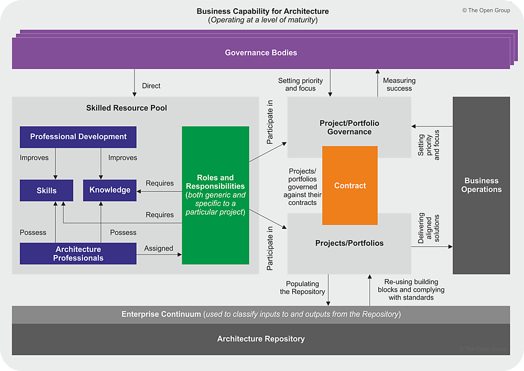 Business Capability Concepts
