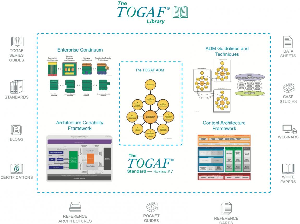 TOGAF library