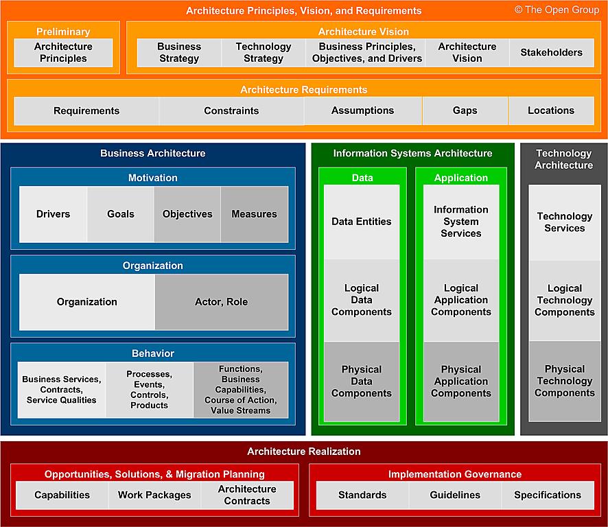 Concept framework