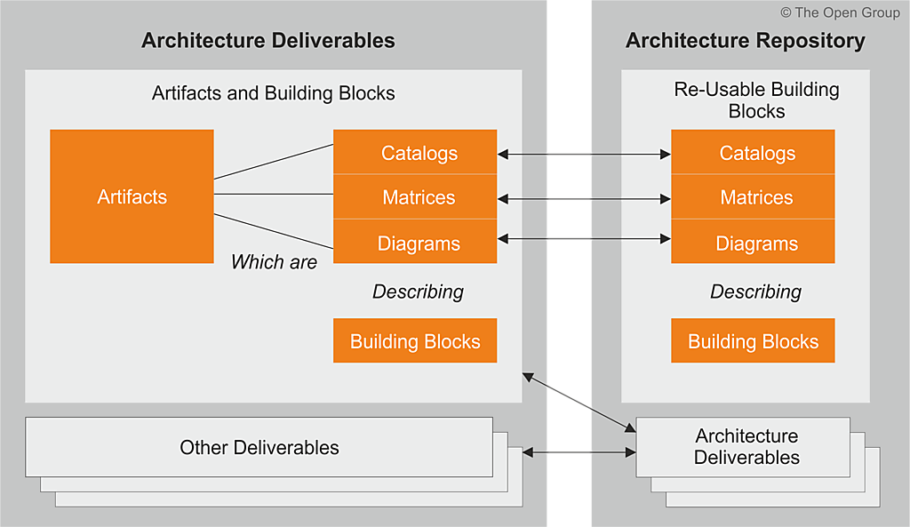 Relationships between deliverables artifacts and building blocks