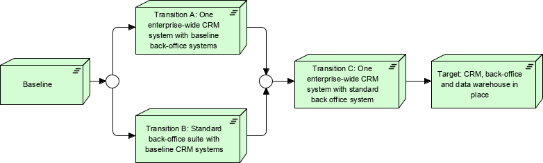 Using ArchiMate with TOGAF - Migration view