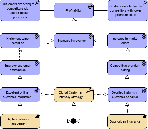 Using ArchiMate with TOGAF - Phase A Architecture Vision