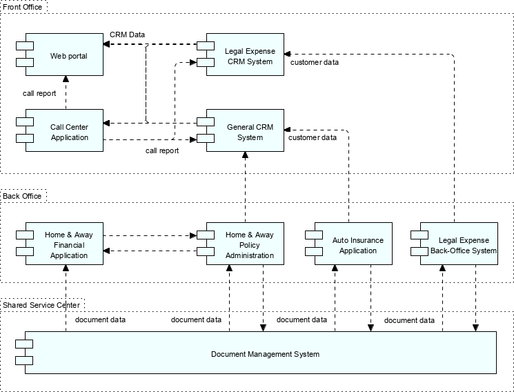 Using ArchiMate with TOGAF - Phase C information systems architectures