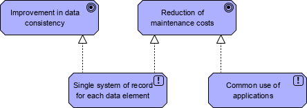 Using ArchiMate with TOGAF preliminary phase - Architecture principles