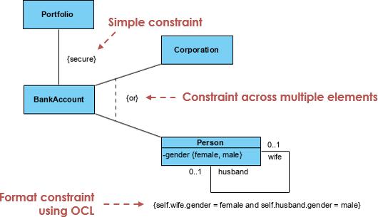 UML constraint example