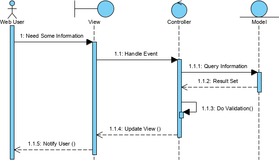 How To Model Mvc Framework With Uml Sequence Diagram