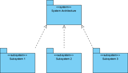 system and subsystem package