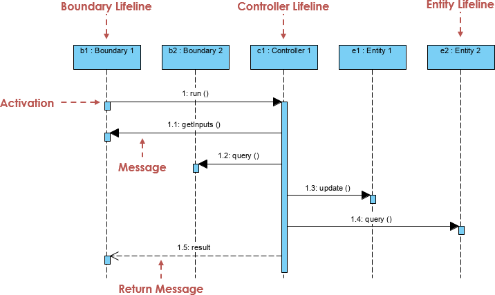 MVC sequence diagram example