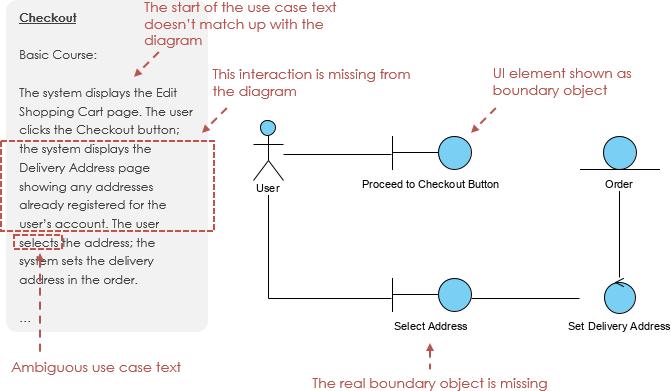 Robustness Analysis Diagram chekcing