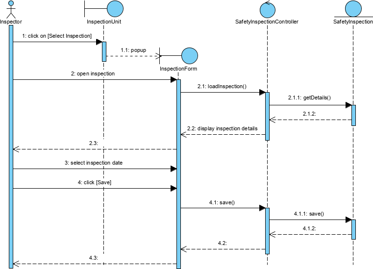 Robustness Sequence Diagram