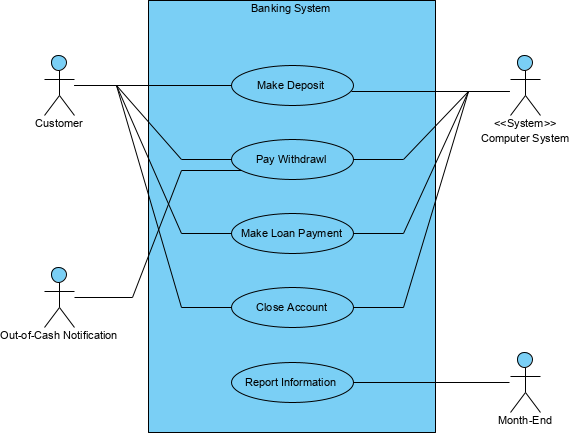 Use Case Diagram banking system example