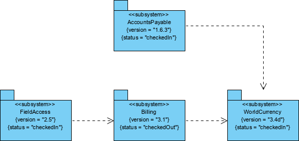 Stereotype example configuration management system