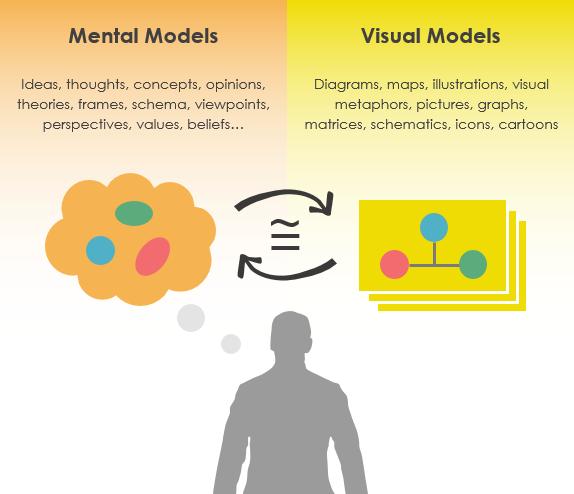 meta vs visual models