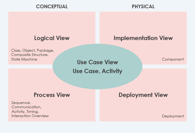 Modeling structure views using UML