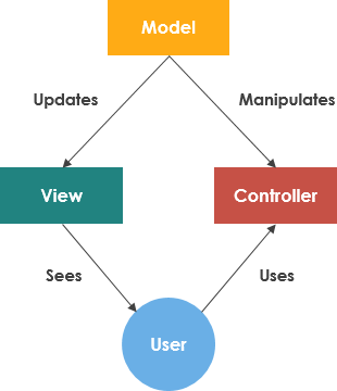 Model View and Controller