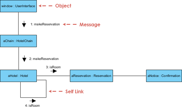 What Is Uml Collaboration Diagram