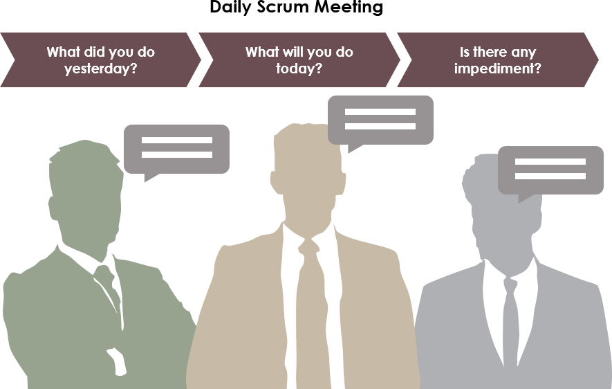 Daily scrum meeting