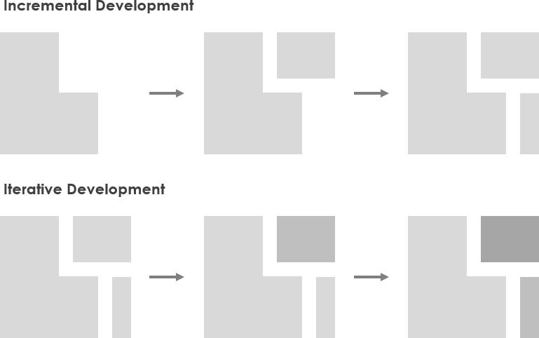 Incremental and iterative development