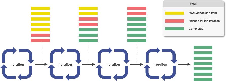 Iteration and backlog