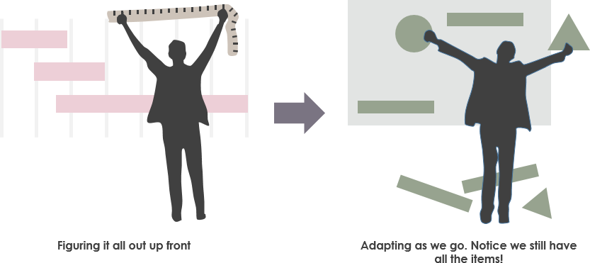 No planning vs adaptive planning