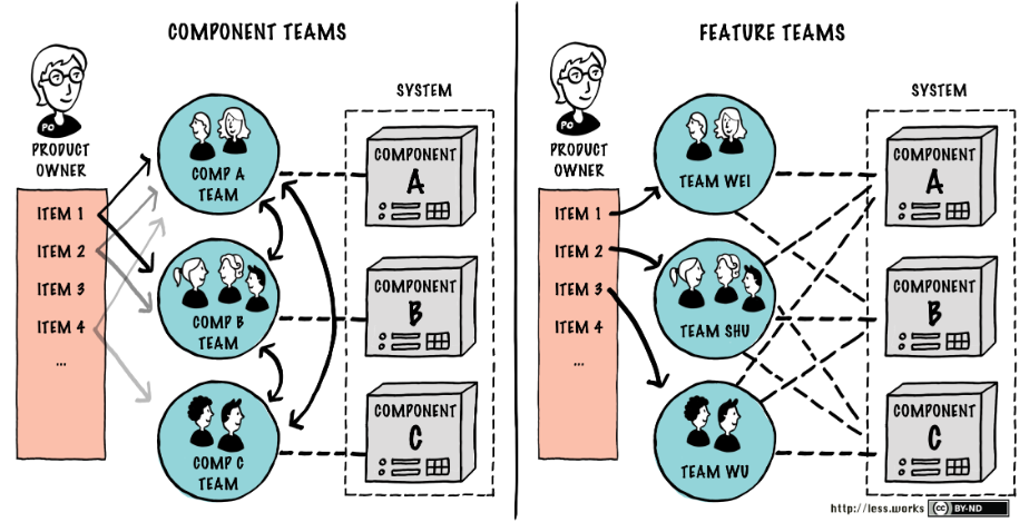 component teams and feature teams
