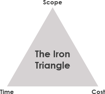 Agile vs traditional iron triangle in project management