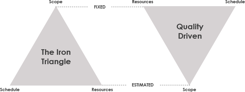 Iron triangle in agile sense