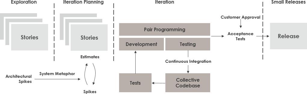 極端なプログラミング