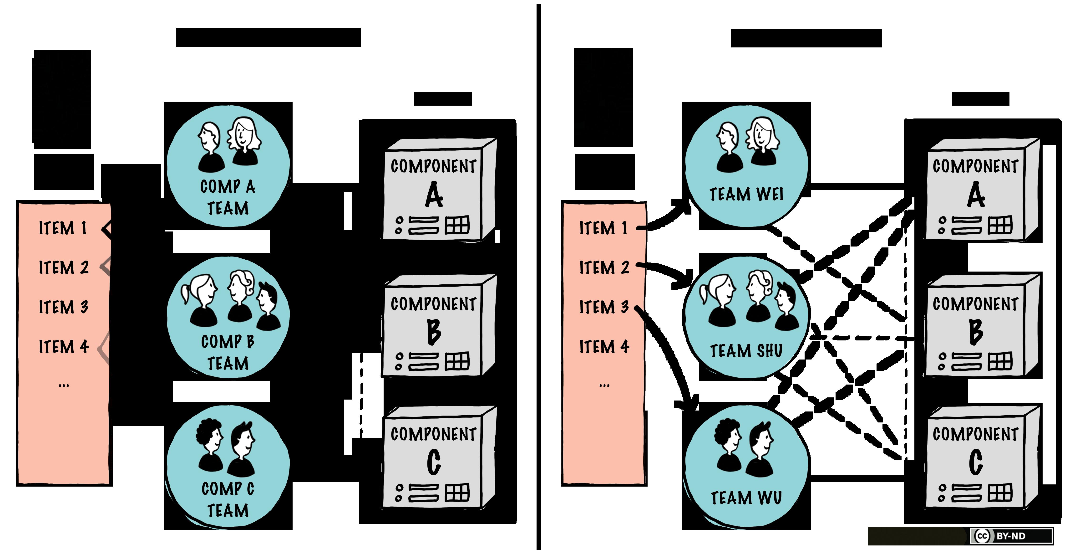 Feature Team vs Component Team