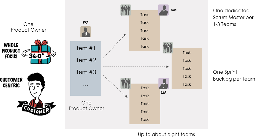 Role of Scrum master in LeSS
