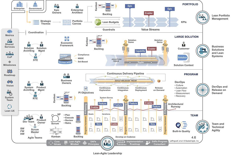 SAFe (Scaled Agile Framework)