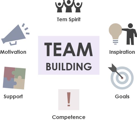 Scrum team building