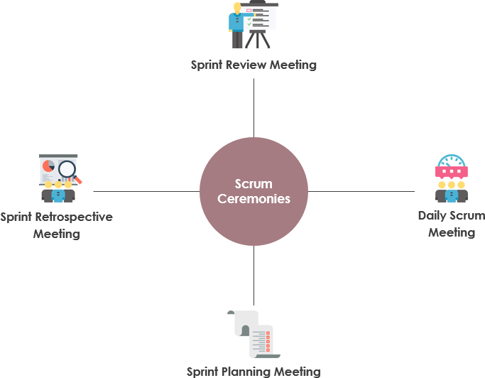 Scrum Ceremonies