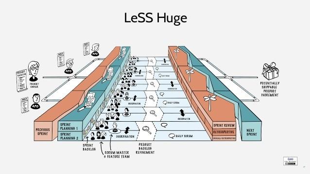 LeSS Huge