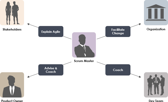 Roles of Scrum Master