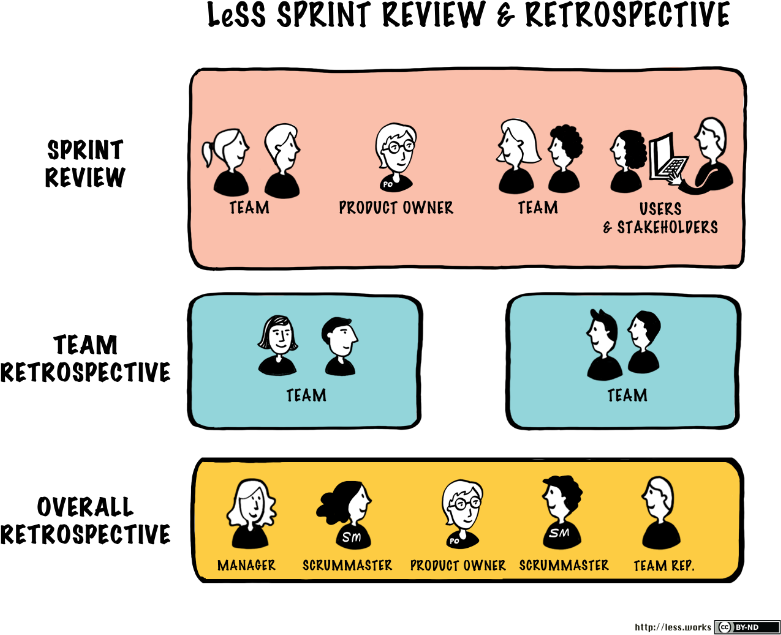 LeSS sprint review and retrospective