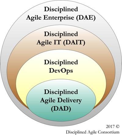 Disciplined Agile