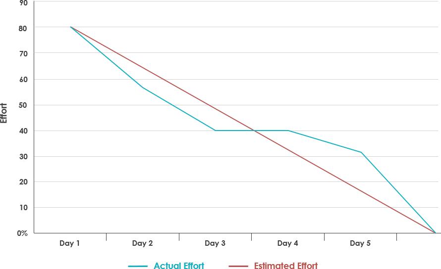 Burndown chart example