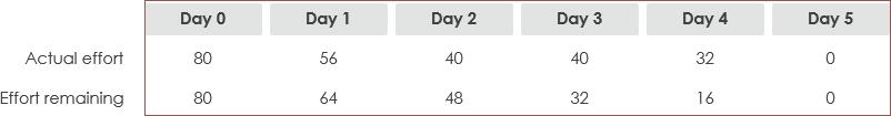 Burndown - Final dataset