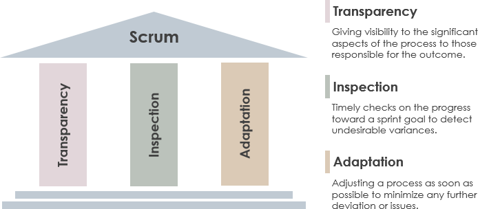 The three pillars of scrum